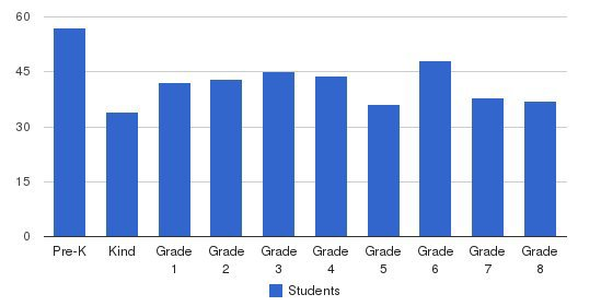 St. Margaret Mary School Students by Grade