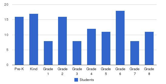 St. Martin Of Tours Students by Grade