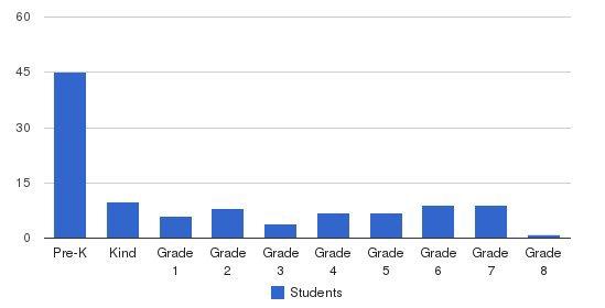 St. Matthew Lutheran School Students by Grade