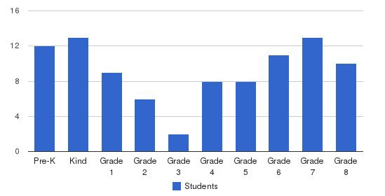 St Paul Lutheran School Students by Grade