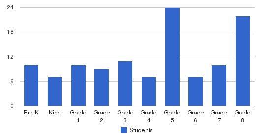 St Philip Neri Elementary School Students by Grade
