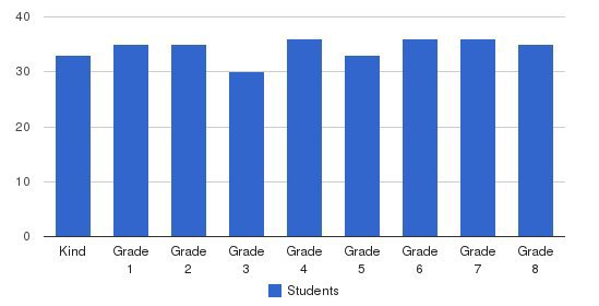 St. Raphael Elementary School Students by Grade