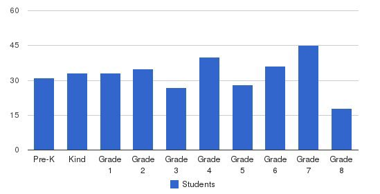 St. Teresa Catholic School Students by Grade