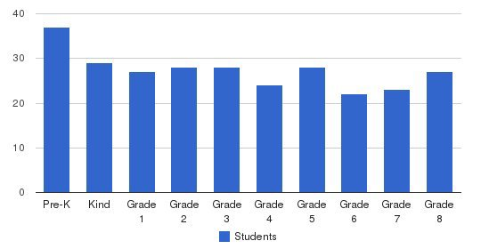 St Thomas More Elementary School Students by Grade