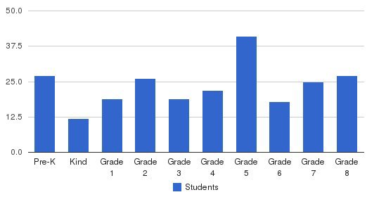 St. Thomas More Elementary School Students by Grade