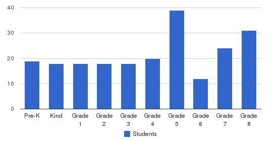 St. Thomas The Apostle Students by Grade
