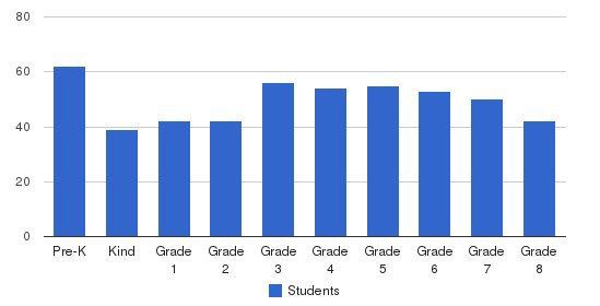 St Vincent De Paul School Students by Grade