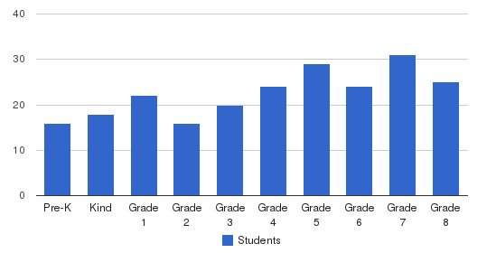 St. John The Baptist School Students by Grade