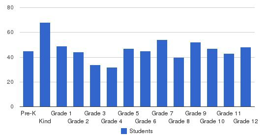 Universal School Students by Grade