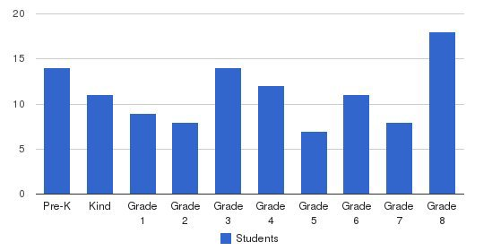 Visitation Catholic School Students by Grade