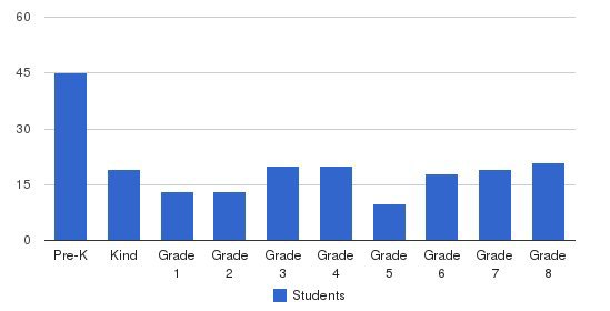North Little Rock Catholic Academy Students by Grade