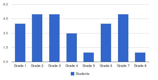 Bloomfield Hills School Students by Grade