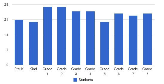 De Motte Christian School Students by Grade