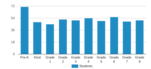Spanish River Christian School Student By Grade