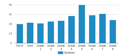 High Meadows School Student By Grade